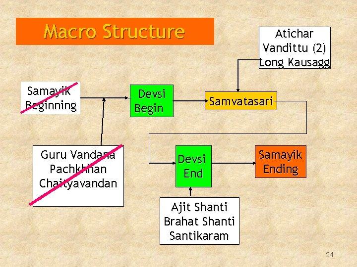Macro Structure Samayik Beginning Guru Vandana Pachkhhan Chaityavandan Devsi Begin Atichar Vandittu (2) Long