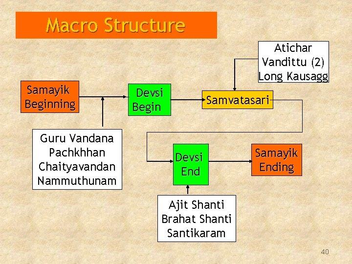 Macro Structure Samayik Beginning Guru Vandana Pachkhhan Chaityavandan Nammuthunam Atichar Vandittu (2) Long Kausagg