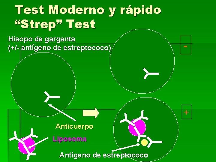 """Test Moderno y rápido """"Strep"""" Test Hisopo de garganta (+/- antígeno de estreptococo) -"""