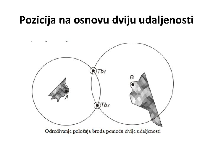 Pozicija na osnovu dviju udaljenosti