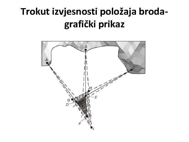 Trokut izvjesnosti položaja brodagrafički prikaz