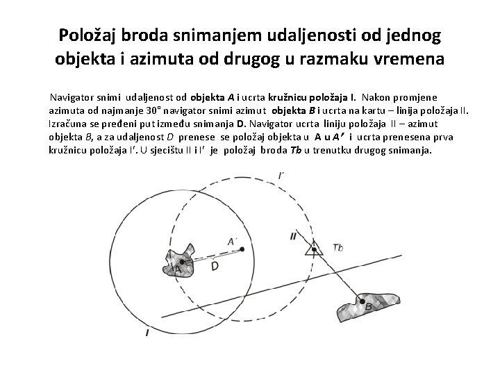 Položaj broda snimanjem udaljenosti od jednog objekta i azimuta od drugog u razmaku vremena