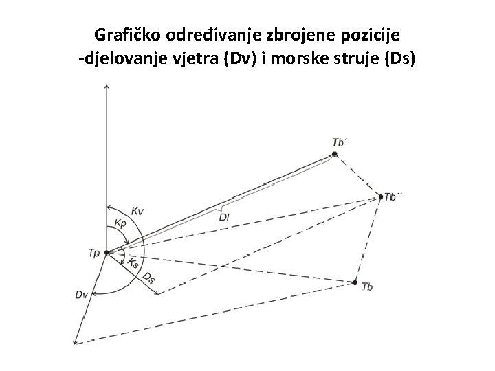 Grafičko određivanje zbrojene pozicije -djelovanje vjetra (Dv) i morske struje (Ds)
