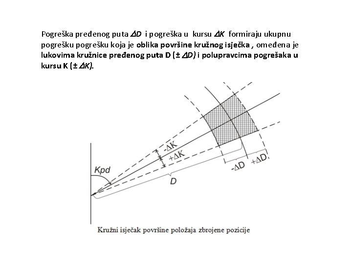 Pogreška pređenog puta D i pogreška u kursu K formiraju ukupnu pogrešku koja je