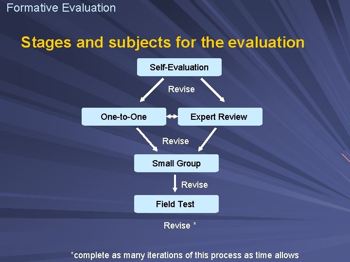 Formative Evaluation Stages and subjects for the evaluation Self-Evaluation Revise One-to-One Expert Review Revise