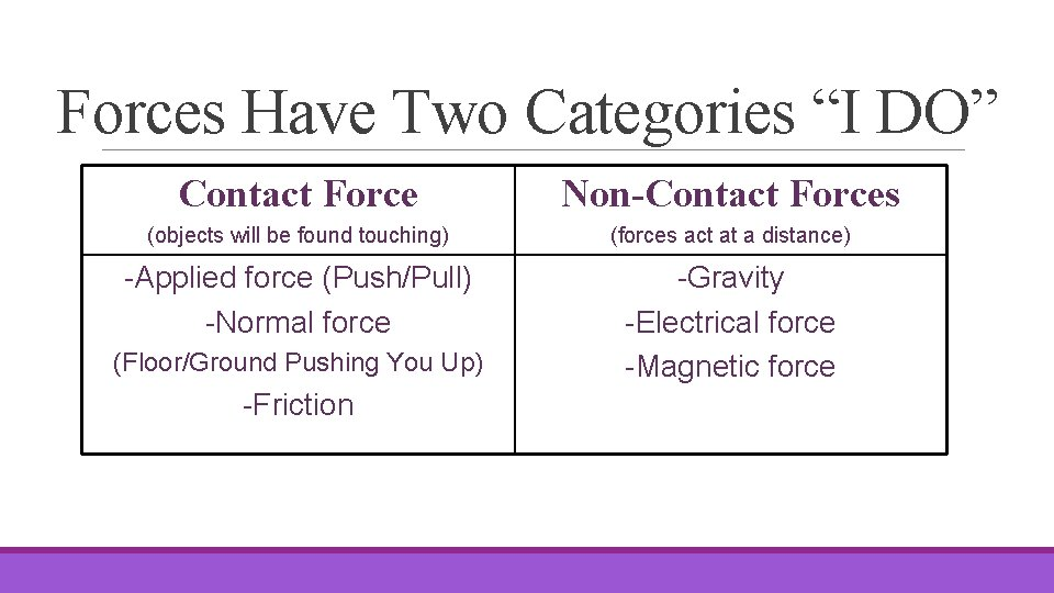 """Forces Have Two Categories """"I DO"""" Contact Force Non-Contact Forces (objects will be found"""