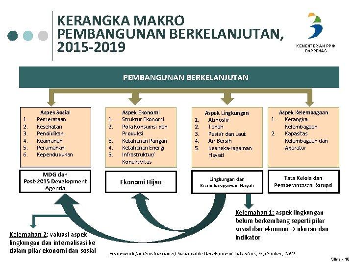 KERANGKA MAKRO PEMBANGUNAN BERKELANJUTAN, 2015 -2019 KEMENTERIAN PPN/ BAPPENAS PEMBANGUNAN BERKELANJUTAN 1. 2. 3.