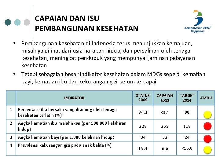 CAPAIAN DAN ISU PEMBANGUNAN KESEHATAN • Pembangunan kesehatan di Indonesia terus menunjukkan kemajuan, misalnya