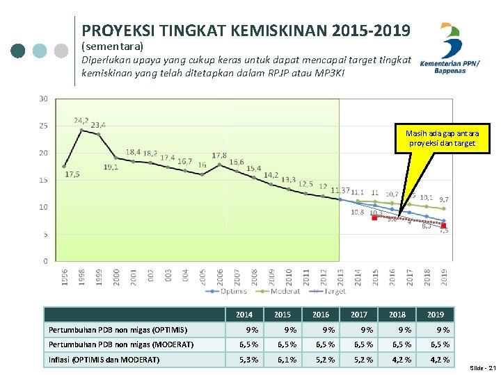 PROYEKSI TINGKAT KEMISKINAN 2015 -2019 (sementara) Diperlukan upaya yang cukup keras untuk dapat mencapai