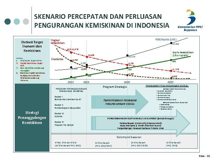 SKENARIO PERCEPATAN DAN PERLUASAN PENGURANGAN KEMISKINAN DI INDONESIA Outlook Target Ekonomi dan Kemiskinan PDB/kapita