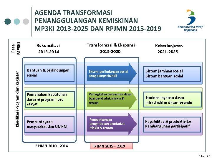 Klasifikasi Program dan Kegiatan Fase MP 3 KI AGENDA TRANSFORMASI PENANGGULANGAN KEMISKINAN MP 3