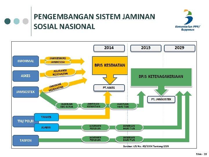 PENGEMBANGAN SISTEM JAMINAN SOSIAL NASIONAL Slide - 25