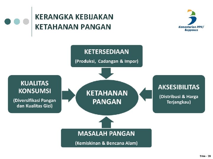 KERANGKA KEBIJAKAN KETAHANAN PANGAN Slide - 29
