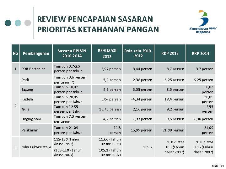 REVIEW PENCAPAIAN SASARAN PRIORITAS KETAHANAN PANGAN No 1 Pembangunan PDB Pertanian Padi Jagung Kedelai