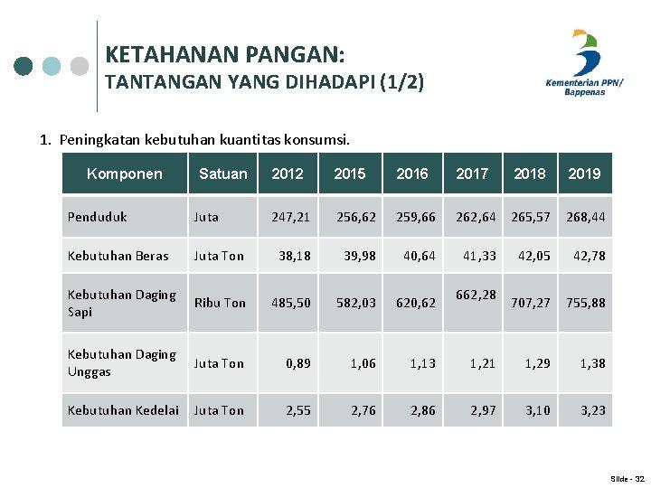 KETAHANAN PANGAN: TANTANGAN YANG DIHADAPI (1/2) 1. Peningkatan kebutuhan kuantitas konsumsi. Komponen Satuan 2012
