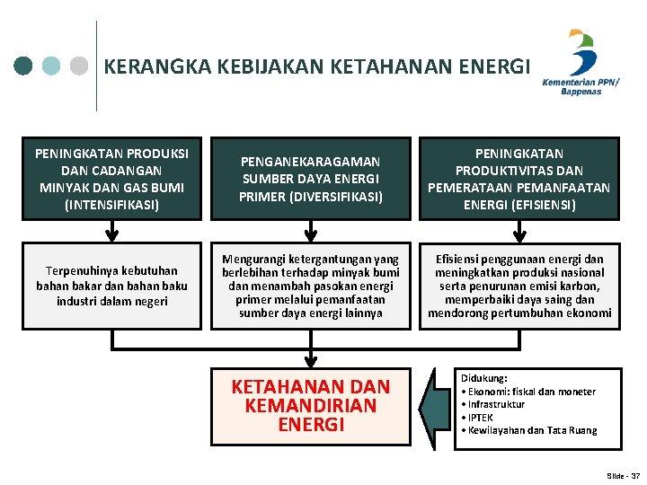KERANGKA KEBIJAKAN KETAHANAN ENERGI PENINGKATAN PRODUKSI DAN CADANGAN MINYAK DAN GAS BUMI (INTENSIFIKASI) PENGANEKARAGAMAN