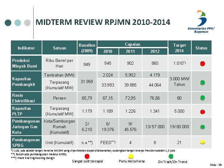 MIDTERM REVIEW RPJMN 2010 -2014 Indikator Produksi Minyak Bumi Kapasitas Pembangkit Capaian Satuan Baseline