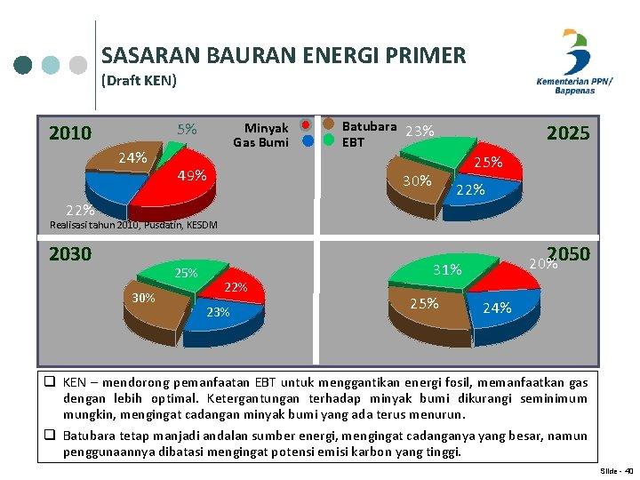 SASARAN BAURAN ENERGI PRIMER (Draft KEN) Minyak Gas Bumi 5% 2010 24% 49% Batubara