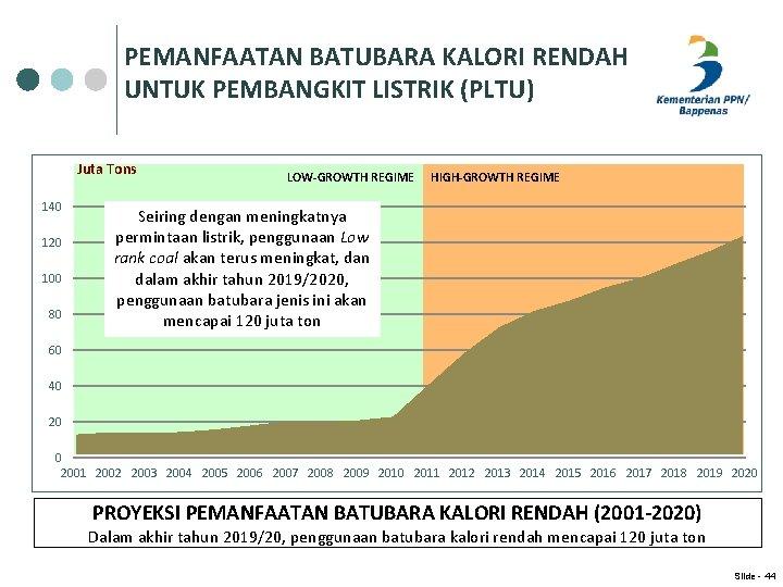 PEMANFAATAN BATUBARA KALORI RENDAH UNTUK PEMBANGKIT LISTRIK (PLTU) Juta Tons 140 120 100 80