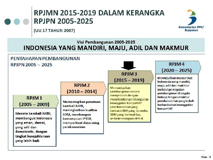 RPJMN 2015 -2019 DALAM KERANGKA RPJPN 2005 -2025 (UU 17 TAHUN 2007) Visi Pembangunan