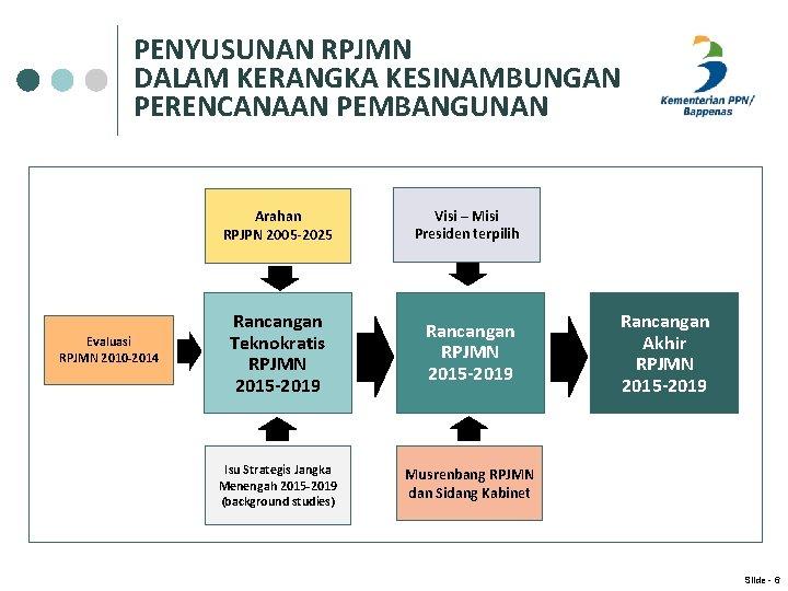PENYUSUNAN RPJMN DALAM KERANGKA KESINAMBUNGAN PERENCANAAN PEMBANGUNAN Evaluasi RPJMN 2010 -2014 Arahan RPJPN 2005