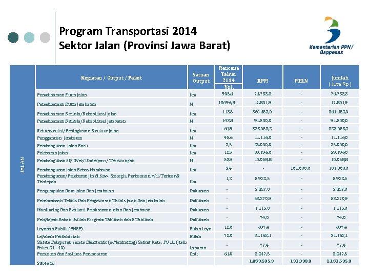 Program Transportasi 2014 Sektor Jalan (Provinsi Jawa Barat) Kegiatan / Output / Paket JALAN