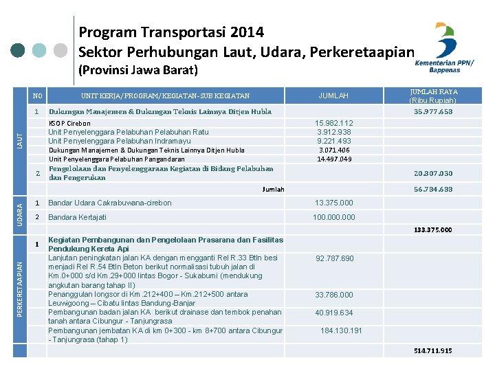 Program Transportasi 2014 Sektor Perhubungan Laut, Udara, Perkeretaapian (Provinsi Jawa Barat) NO UNIT KERJA/PROGRAM/KEGIATAN-SUB