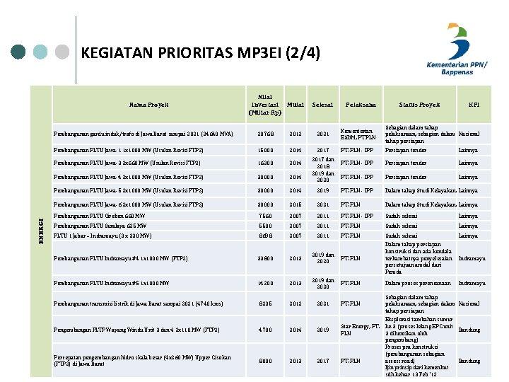 KEGIATAN PRIORITAS MP 3 EI (2/4) ENERGI Nama Proyek Nilai Investasi Mulai (Miliar Rp)