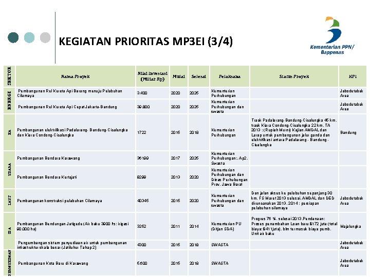 PERMUKIMAN SDA LAUT UDARA KA ENERGI SEKTOR KEGIATAN PRIORITAS MP 3 EI (3/4) Nama