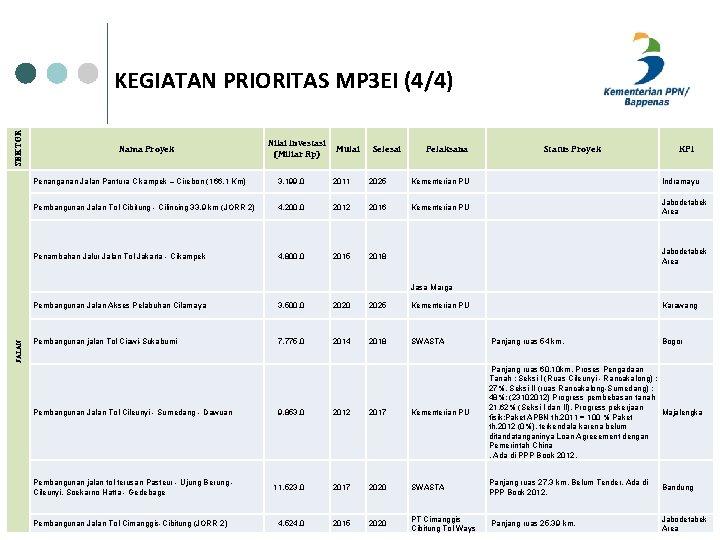 SEKTOR KEGIATAN PRIORITAS MP 3 EI (4/4) Nama Proyek Nilai Investasi Mulai (Miliar Rp)