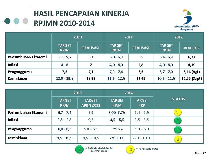 HASIL PENCAPAIAN KINERJA RPJMN 2010 -2014 2010 2011 2012 TARGET RPJM REALISASI 5, 5