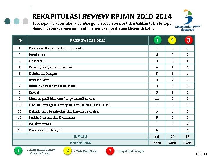 REKAPITULASI REVIEW RPJMN 2010 -2014 Beberapa indikator utama pembangunan sudah on track dan bahkan