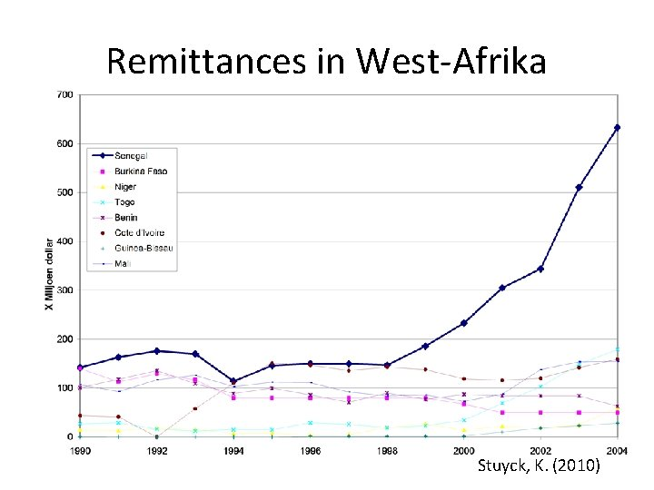 Remittances in West-Afrika Stuyck, K. (2010)