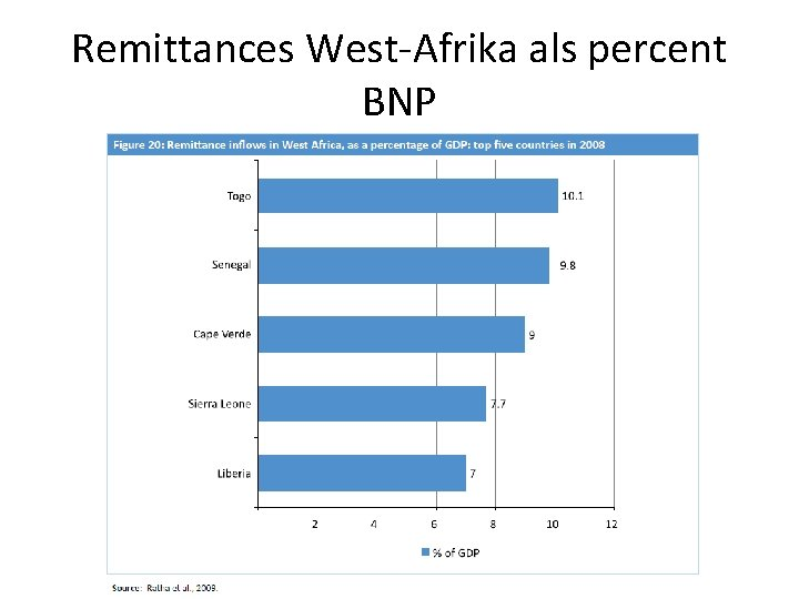 Remittances West-Afrika als percent BNP
