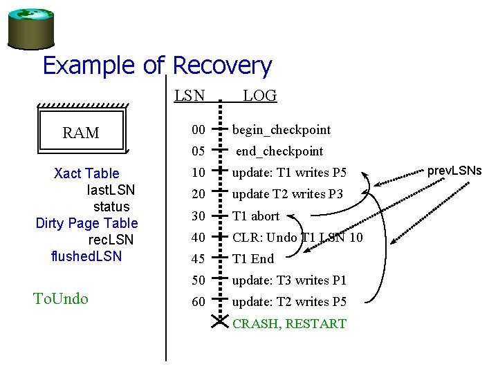 Example of Recovery LSN RAM Xact Table last. LSN status Dirty Page Table rec.