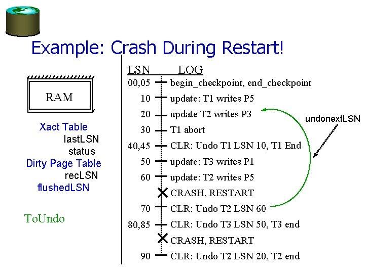 Example: Crash During Restart! LSN 00, 05 RAM Xact Table last. LSN status Dirty