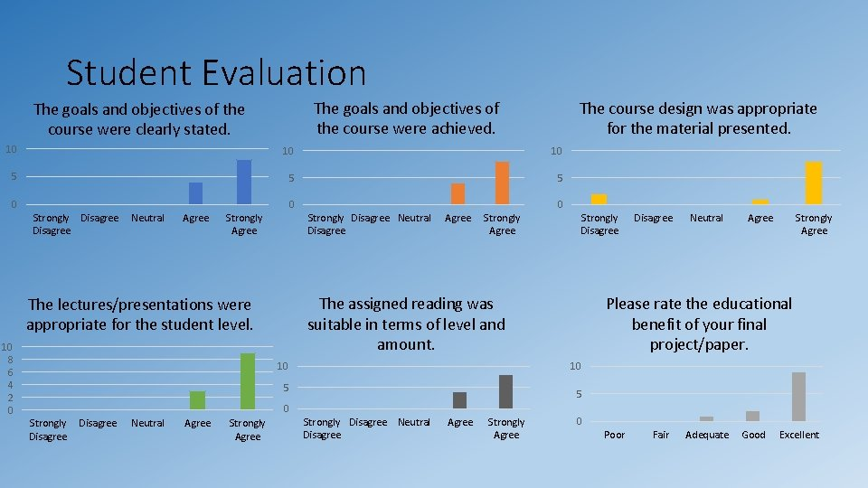 Student Evaluation The goals and objectives of the course were achieved. The goals and