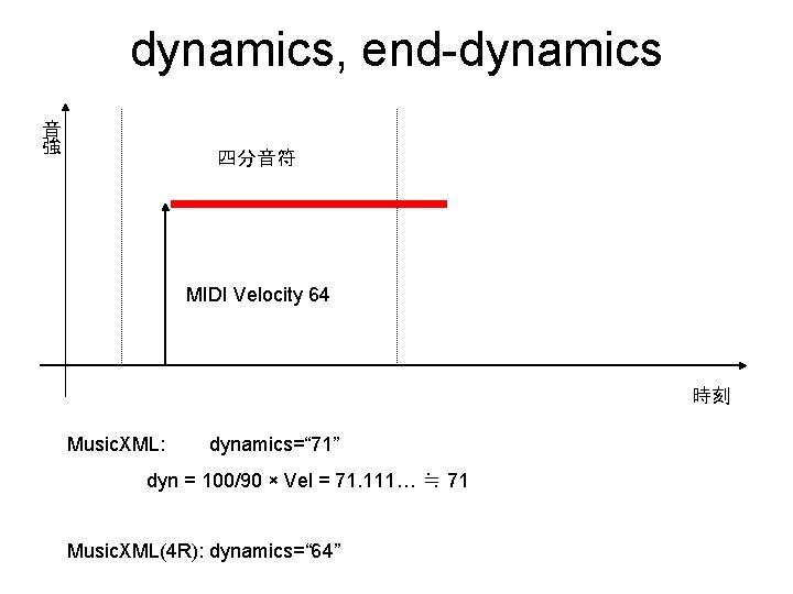 "dynamics, end-dynamics 音 強 四分音符 MIDI Velocity 64 時刻 Music. XML: dynamics="" 71"" dyn"