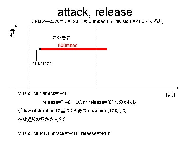 attack, release メトロノーム速度 ♩=120 (♩=500 msec. ) で division = 480 とすると, 音 強