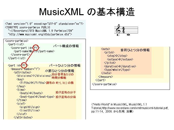 "Music. XML の基本構造 <? xml version=""1. 0"" encoding=""UTF-8"" standalone=""no""? > <!DOCTYPE score-partwise PUBLIC ""-//Recordare//DTD"