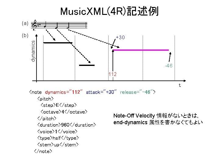 "Music. XML(4 R)記述例 (a) dynamics (b) +30 -46 112 t <note dynamics=""112"" attack=""+30"" release=""-46"">"