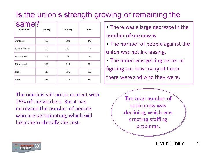 Is the union's strength growing or remaining the same? • There was a large