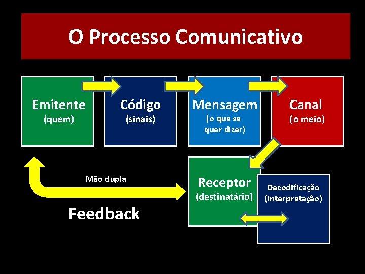 O Processo Comunicativo Emitente (quem) Código (sinais) Mão dupla Feedback Mensagem (o que se