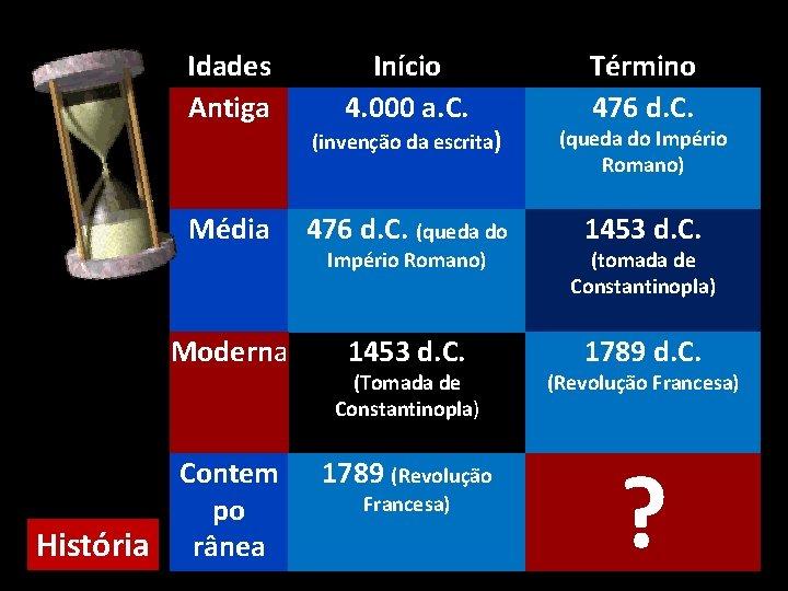 Idades Antiga Início 4. 000 a. C. Término 476 d. C. (invenção da escrita)