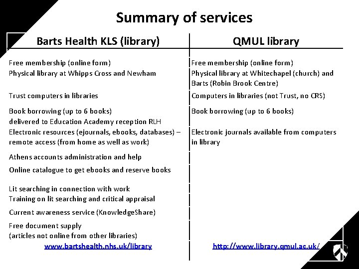 Summary of services Barts Health KLS (library) QMUL library Free membership (online form) Physical