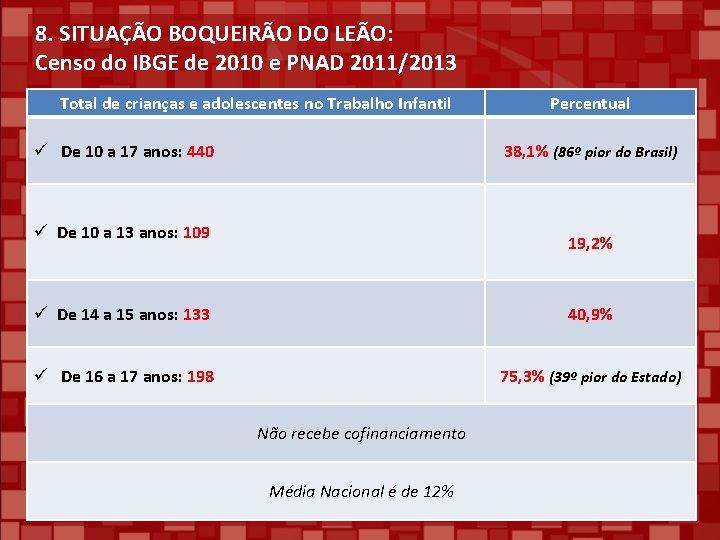 8. SITUAÇÃO BOQUEIRÃO DO LEÃO: Censo do IBGE de 2010 e PNAD 2011/2013 Total