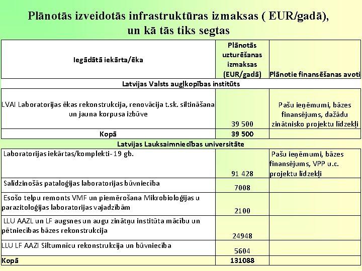 Plānotās izveidotās infrastruktūras izmaksas ( EUR/gadā), un kā tās tiks segtas Plānotās uzturēšanas Iegādātā