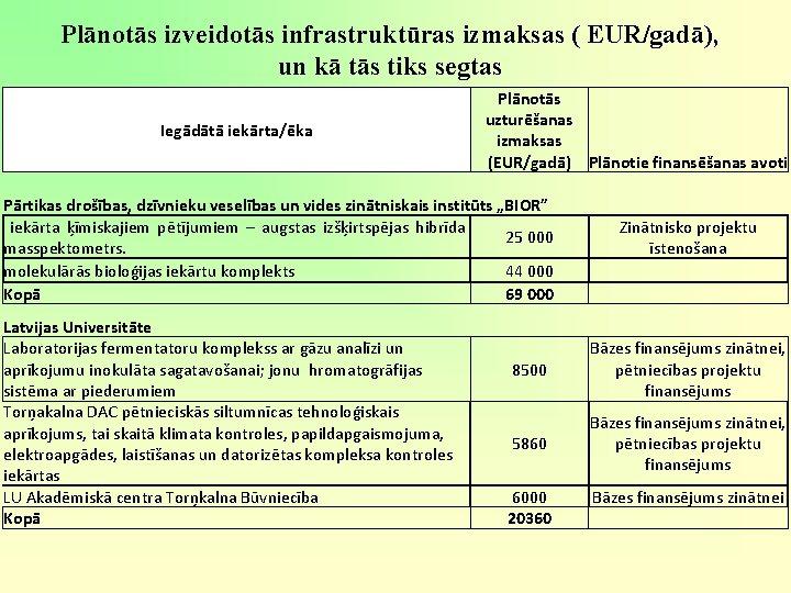 Plānotās izveidotās infrastruktūras izmaksas ( EUR/gadā), un kā tās tiks segtas Iegādātā iekārta/ēka Plānotās