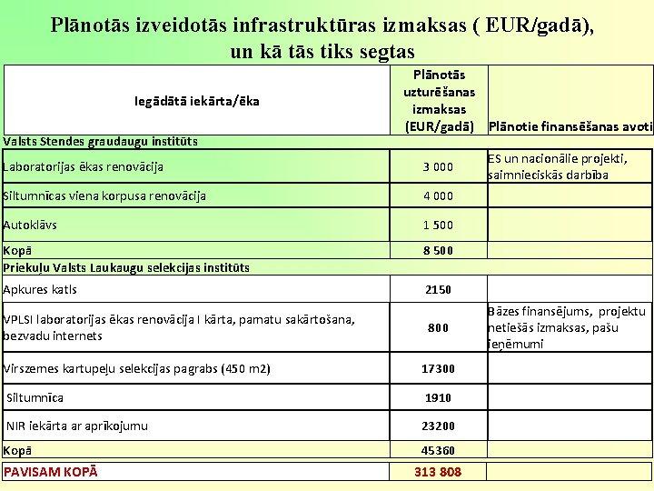 Plānotās izveidotās infrastruktūras izmaksas ( EUR/gadā), un kā tās tiks segtas Iegādātā iekārta/ēka Valsts