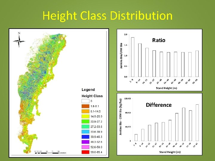 Height Class Distribution Ratio Difference